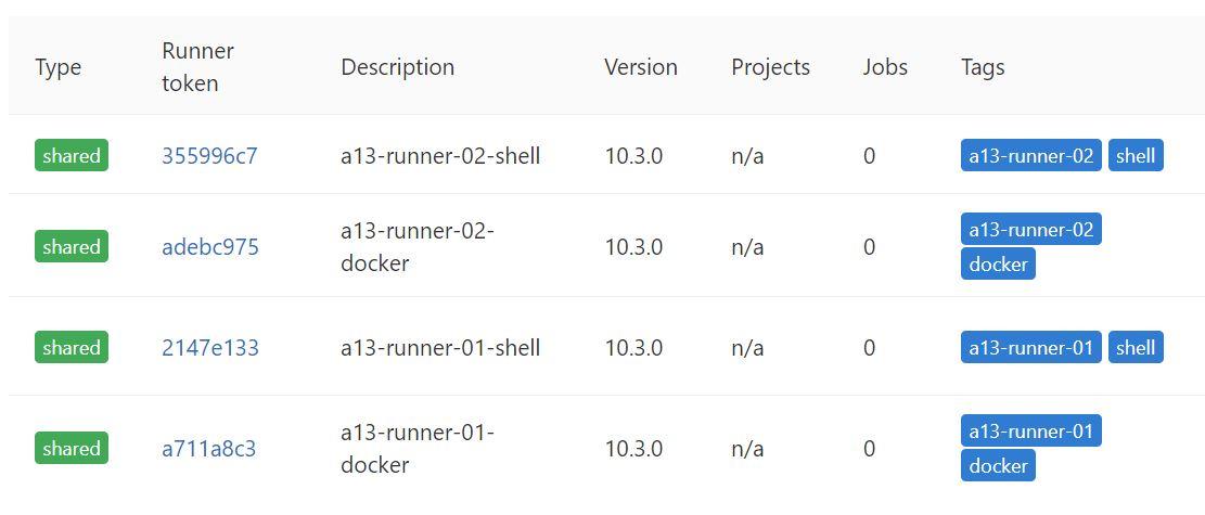 Gitlab EE/CE with Runners and Docker Registry on Ubuntu